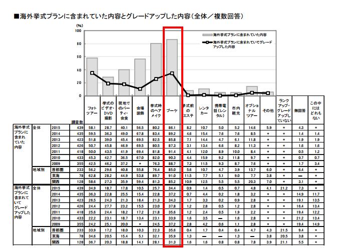 bridal souken.net data trend2015 OW15_report.pdf